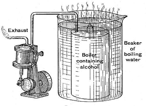 Alcohol Engines